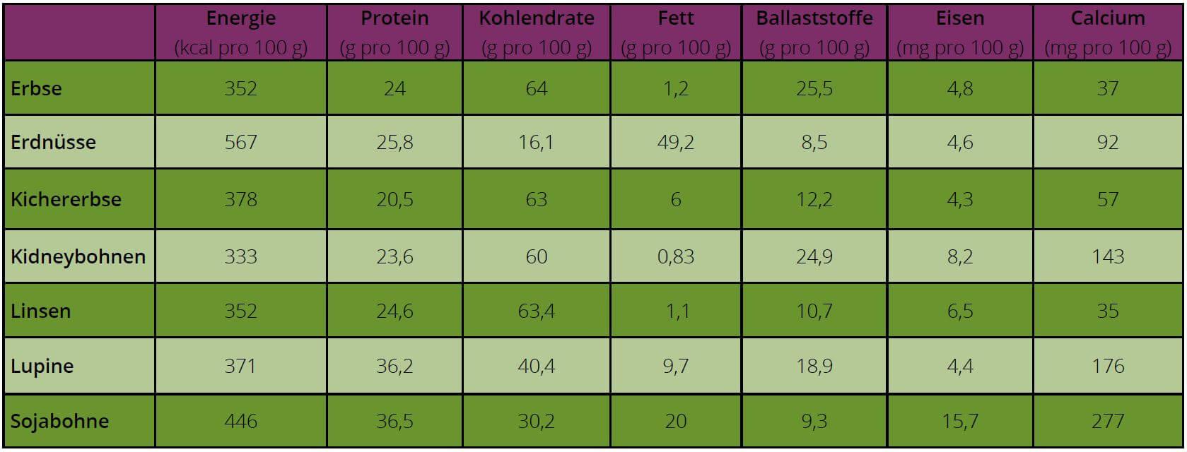 Soja-Hulsenfruchte_Beitragsbild